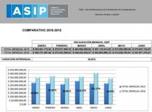SC-ASIP-Estad-semestral