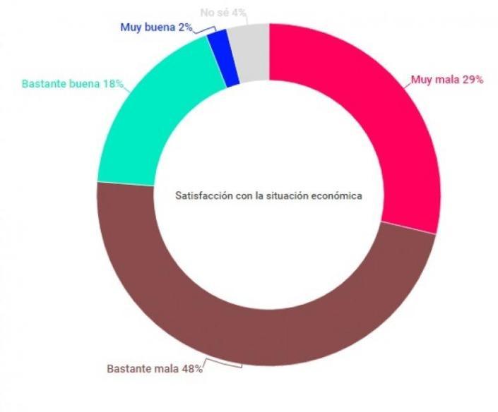 Fuente: Ipsos-Universidad de San Andrés