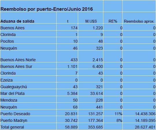 Exportaciones y reembolsos. Fuente: Dirección de Economía Pesquera.