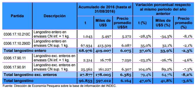 ar-exportaciones_langostino_2016