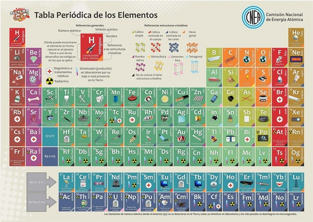 rn-tabla-periodica00